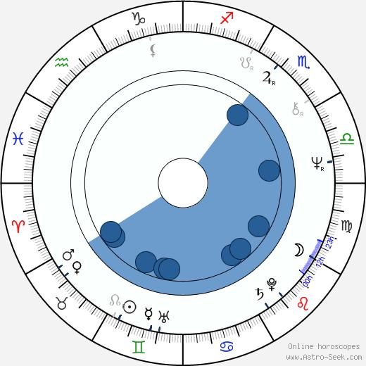 Jeff Berg wikipedia, horoscope, astrology, instagram