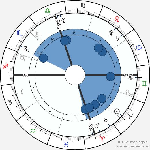 Jerry Heard wikipedia, horoscope, astrology, instagram