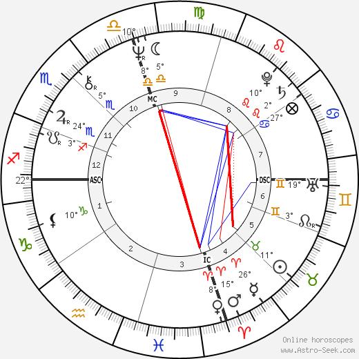Jerry Heard birth chart, biography, wikipedia 2019, 2020