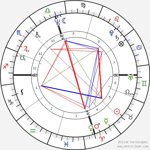 Jerry Heard birth chart, Jerry Heard astro natal horoscope, astrology