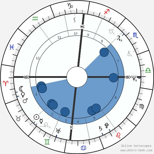 John Bruton wikipedia, horoscope, astrology, instagram