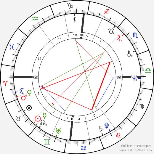 Джон Братон John Bruton день рождения гороскоп, John Bruton Натальная карта онлайн