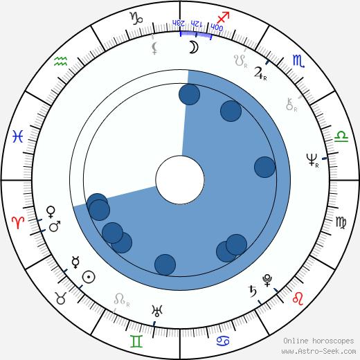 Katia Tchenko wikipedia, horoscope, astrology, instagram