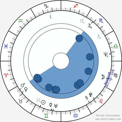 Kenpachiro Satsuma wikipedia, horoscope, astrology, instagram