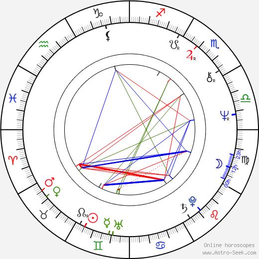 Kenpachiro Satsuma birth chart, Kenpachiro Satsuma astro natal horoscope, astrology