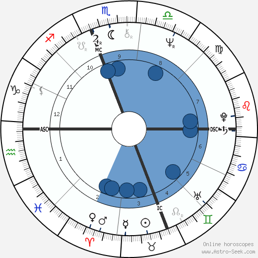 Larry Hisle wikipedia, horoscope, astrology, instagram