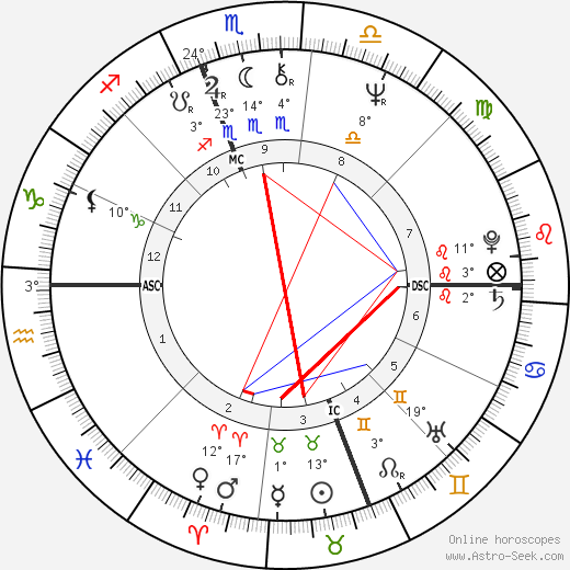 Larry Hisle birth chart, biography, wikipedia 2018, 2019