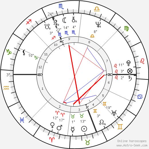 Larry Hisle birth chart, biography, wikipedia 2019, 2020