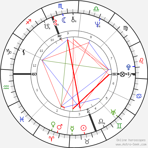 Larry Hisle astro natal birth chart, Larry Hisle horoscope, astrology