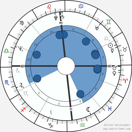 Laurent Cabrol wikipedia, horoscope, astrology, instagram