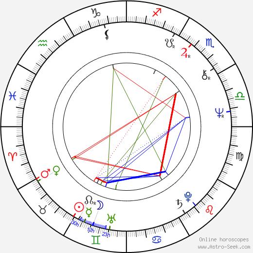 Leszek Teleszynski astro natal birth chart, Leszek Teleszynski horoscope, astrology