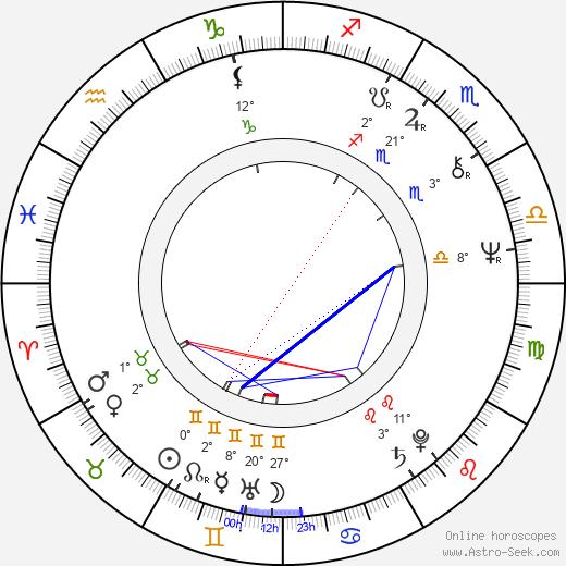 Ludmila Kolmannová birth chart, biography, wikipedia 2019, 2020
