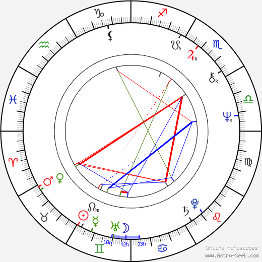 Ludmila Kolmannová astro natal birth chart, Ludmila Kolmannová horoscope, astrology
