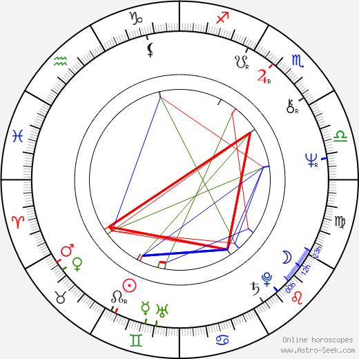 Ludmila Rakušanová tema natale, oroscopo, Ludmila Rakušanová oroscopi gratuiti, astrologia
