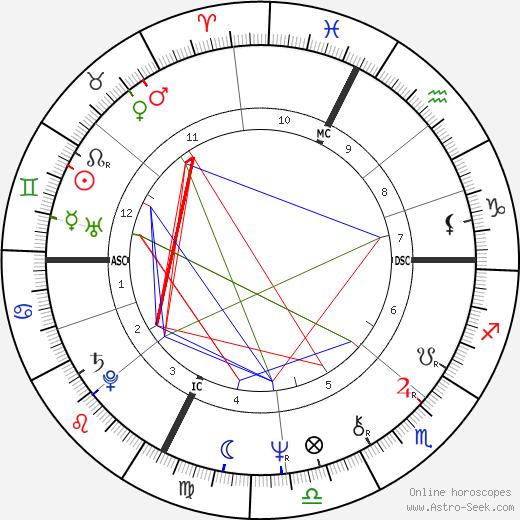 Lynn Johnston tema natale, oroscopo, Lynn Johnston oroscopi gratuiti, astrologia