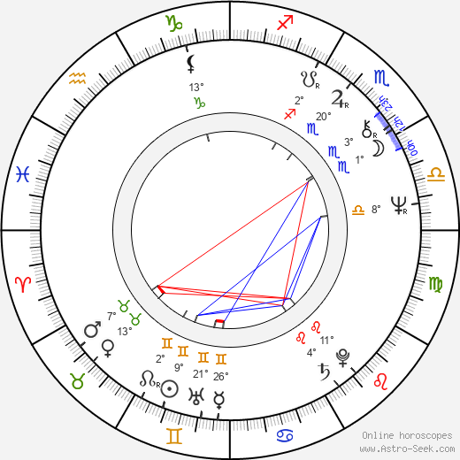 Lyudmila Gladunko birth chart, biography, wikipedia 2020, 2021