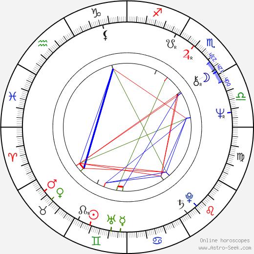 Lyudmila Gladunko день рождения гороскоп, Lyudmila Gladunko Натальная карта онлайн