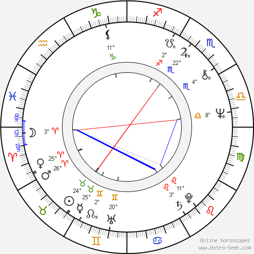 Maria Helena Velasco birth chart, biography, wikipedia 2017, 2018