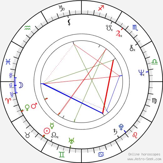 Maria Helena Velasco birth chart, Maria Helena Velasco astro natal horoscope, astrology