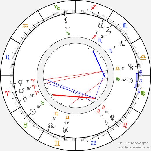 Marián Filadelfi birth chart, biography, wikipedia 2019, 2020