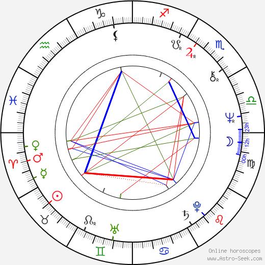 Marián Filadelfi birth chart, Marián Filadelfi astro natal horoscope, astrology