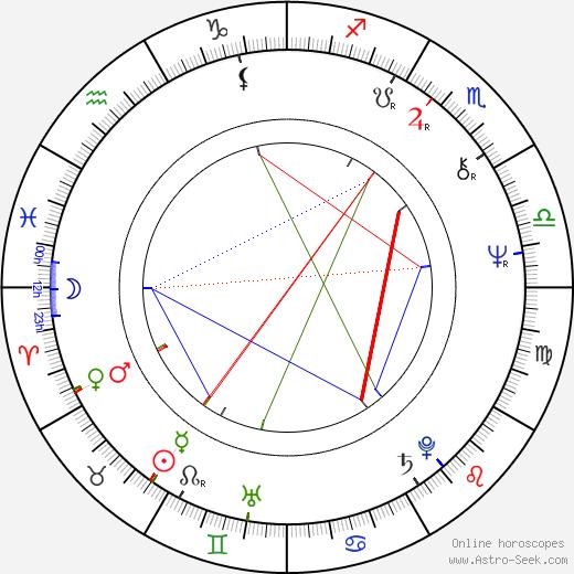 Martin Hoffmeister birth chart, Martin Hoffmeister astro natal horoscope, astrology