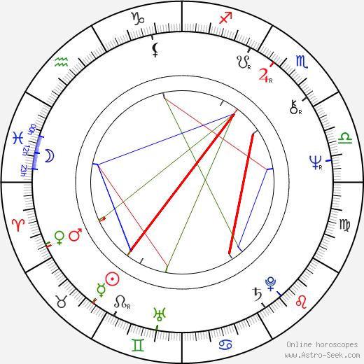 Melker Schorling birth chart, Melker Schorling astro natal horoscope, astrology