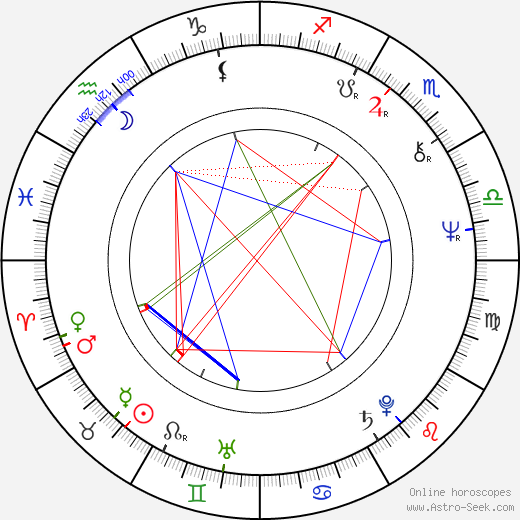 Michael Ignatieff astro natal birth chart, Michael Ignatieff horoscope, astrology