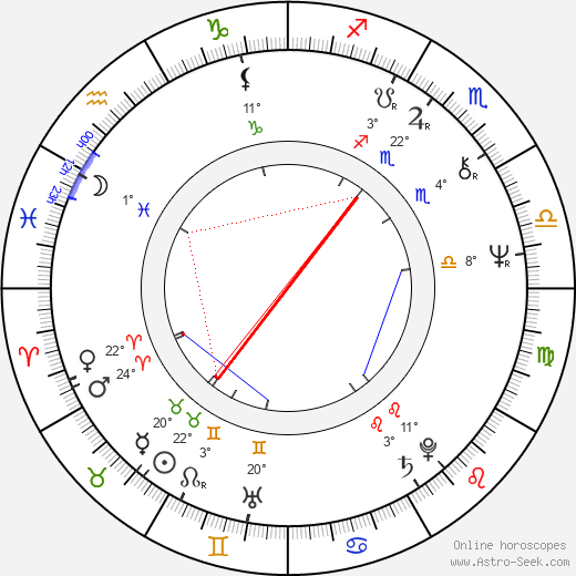 Myeong-jung Ha birth chart, biography, wikipedia 2018, 2019