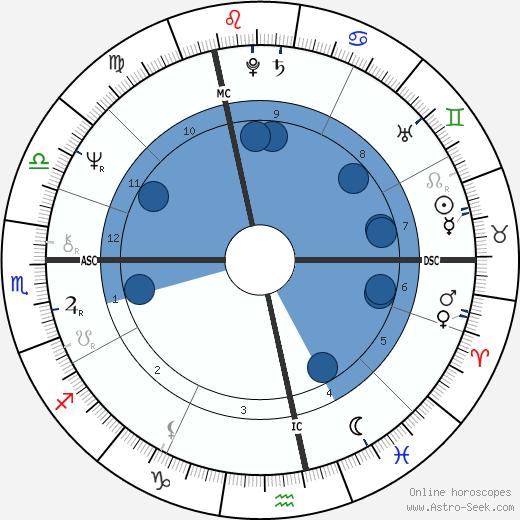 Olivier Rolin wikipedia, horoscope, astrology, instagram