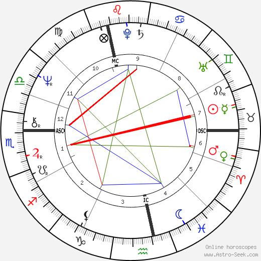 Оливье Ролен Olivier Rolin день рождения гороскоп, Olivier Rolin Натальная карта онлайн