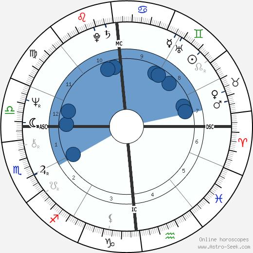 Orlan wikipedia, horoscope, astrology, instagram