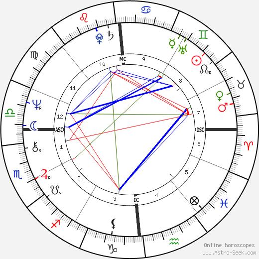 Orlan день рождения гороскоп, Orlan Натальная карта онлайн