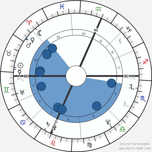 Pam Golly wikipedia, horoscope, astrology, instagram