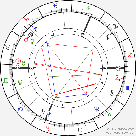 Pam Golly birth chart, Pam Golly astro natal horoscope, astrology