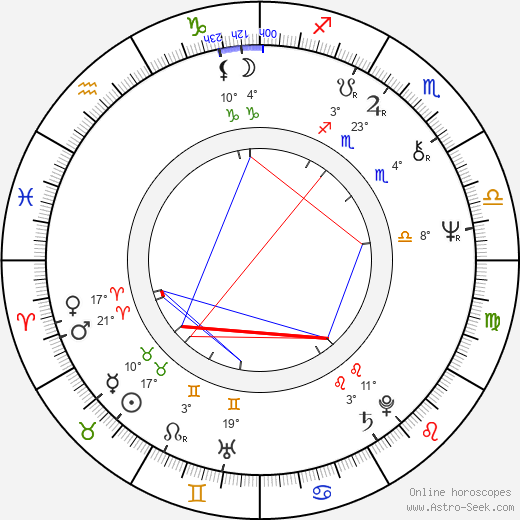 Pavel Bezouška birth chart, biography, wikipedia 2019, 2020