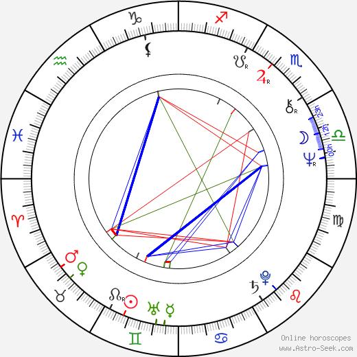 Petr Nosálek astro natal birth chart, Petr Nosálek horoscope, astrology