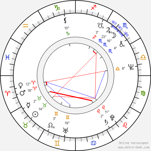 Petr Skala birth chart, biography, wikipedia 2019, 2020