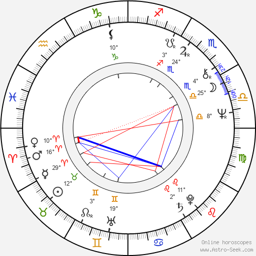 Pola Weiss birth chart, biography, wikipedia 2019, 2020