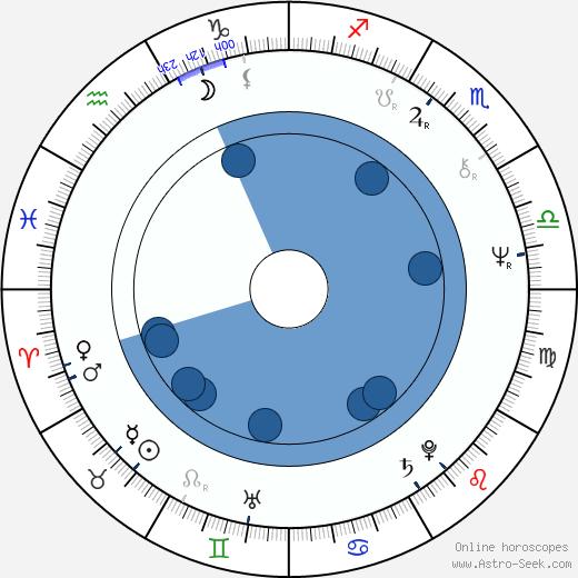 Ric de Azevedo wikipedia, horoscope, astrology, instagram