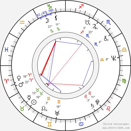 Ric de Azevedo birth chart, biography, wikipedia 2018, 2019