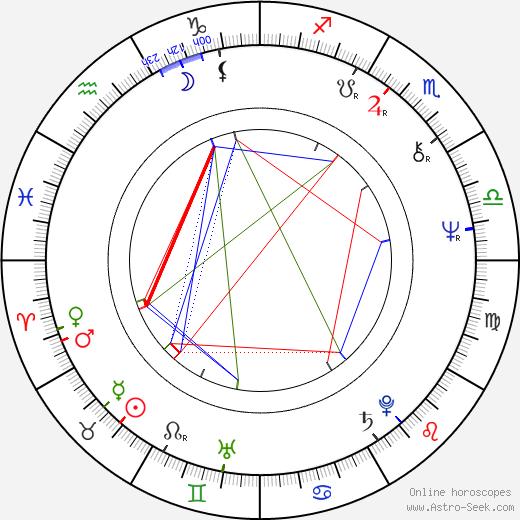 Ric de Azevedo astro natal birth chart, Ric de Azevedo horoscope, astrology