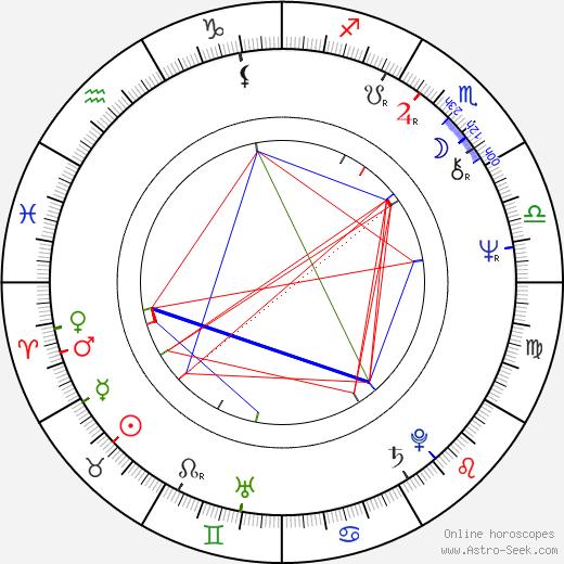 Richard Jenkins birth chart, Richard Jenkins astro natal horoscope, astrology