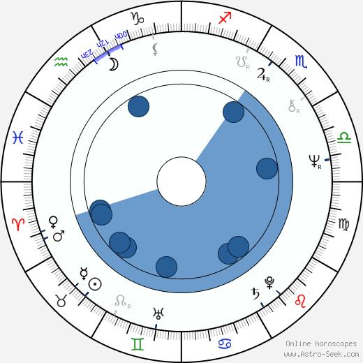 Robo Kazík wikipedia, horoscope, astrology, instagram