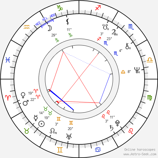 Robo Kazík birth chart, biography, wikipedia 2018, 2019