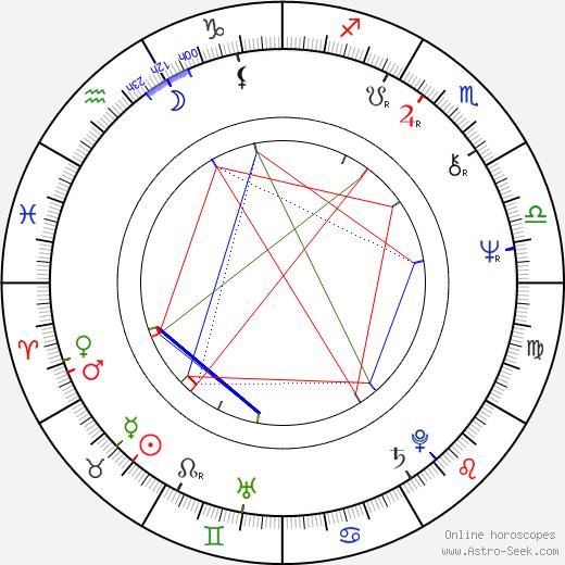 Robo Kazík astro natal birth chart, Robo Kazík horoscope, astrology