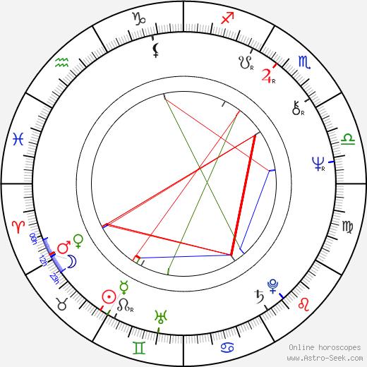 Ron Yerxa birth chart, Ron Yerxa astro natal horoscope, astrology