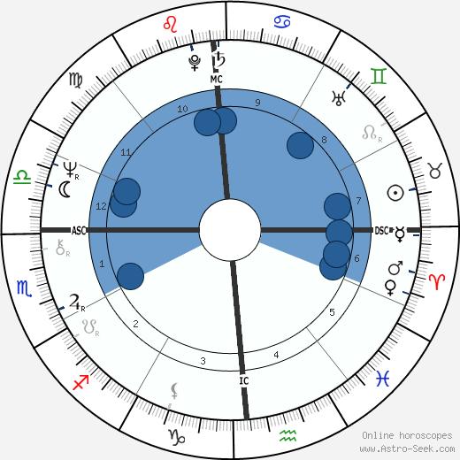 Ronald James Todd wikipedia, horoscope, astrology, instagram