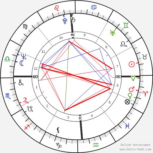 Ronald James Todd день рождения гороскоп, Ronald James Todd Натальная карта онлайн