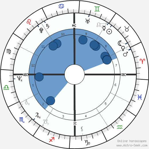 Samuel Sheppard wikipedia, horoscope, astrology, instagram